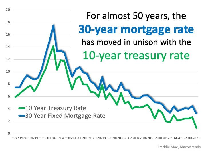 Martgage Rates