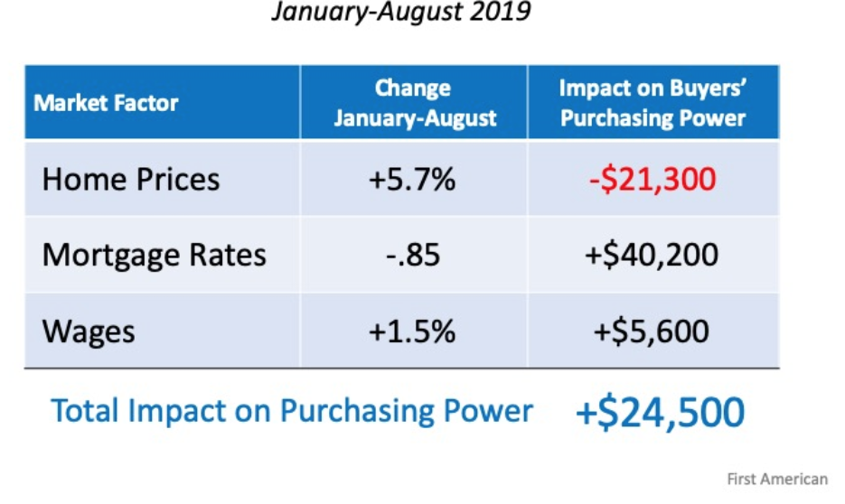 Impact on Purchasing Power