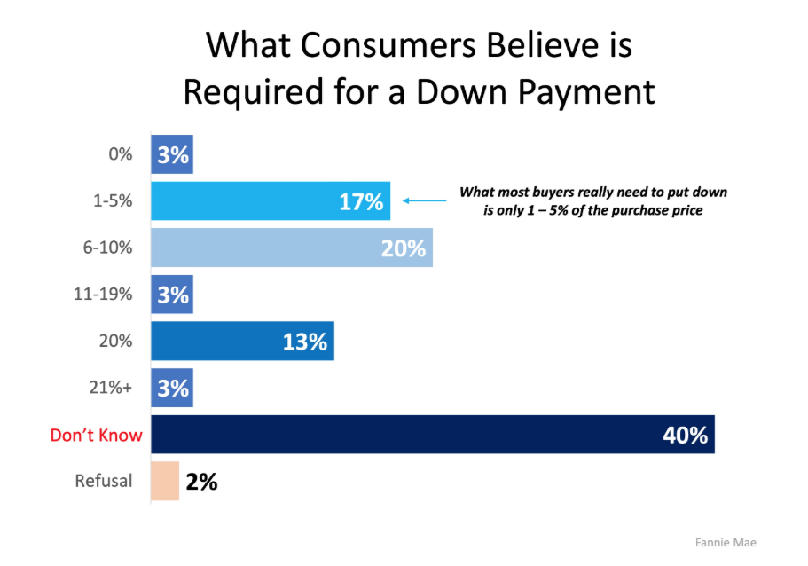 Perception of Required Downpayment