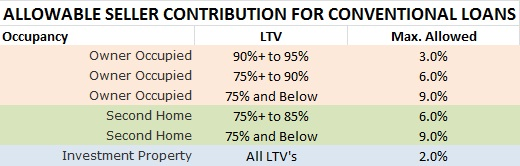 Allowable Seller Contribution Chart