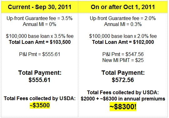 Changes to USDA Loans
