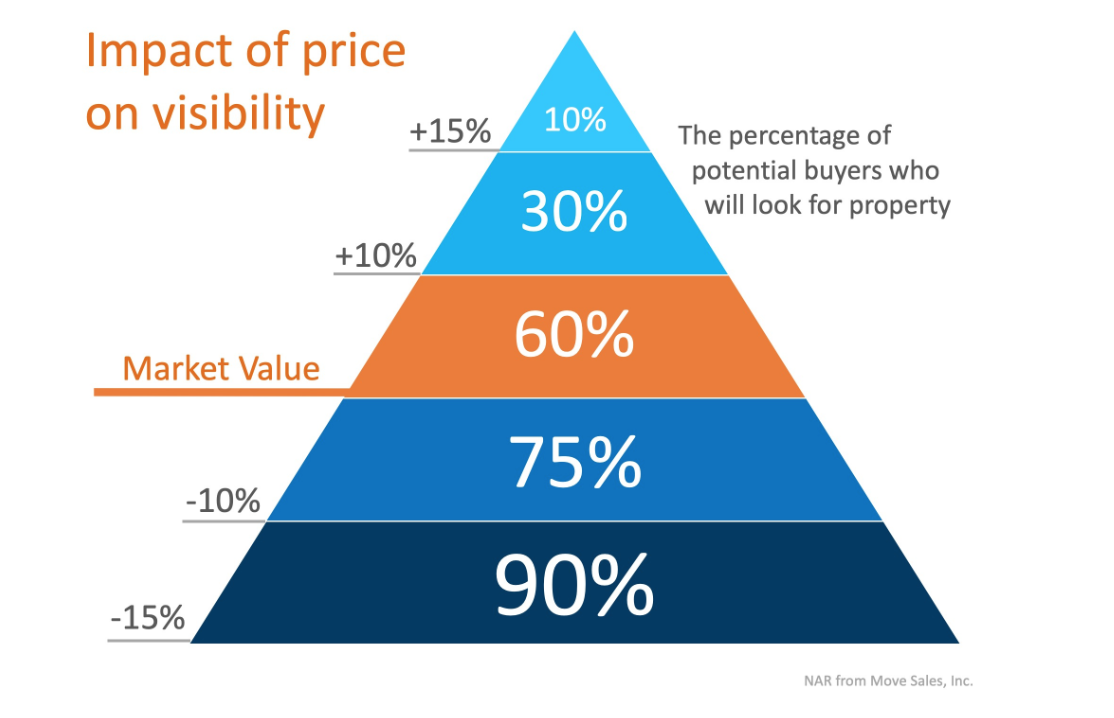 Impact of Pricing on Visilbility