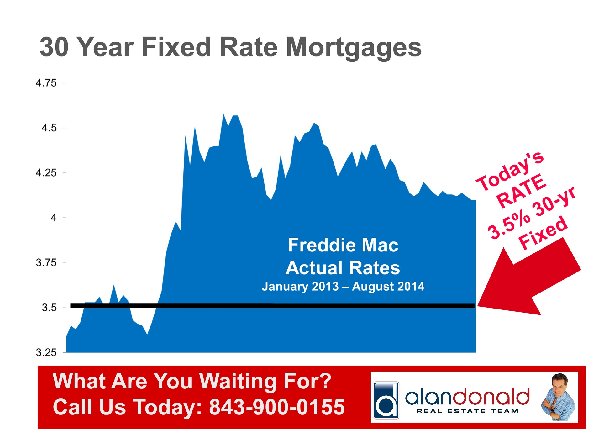 Low mortgage interest rates make housing more affordable