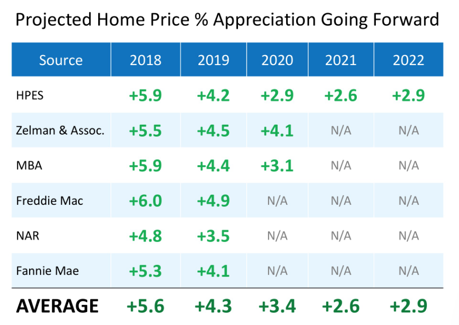 Projected Home Prices