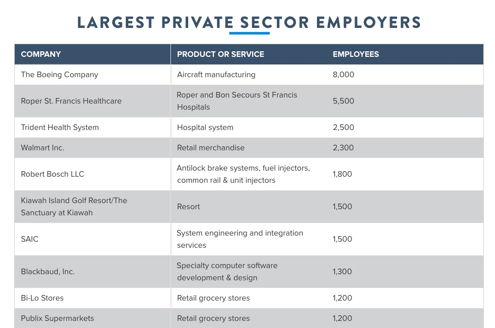 10 Largest Private Sector Employers in Charleston SC