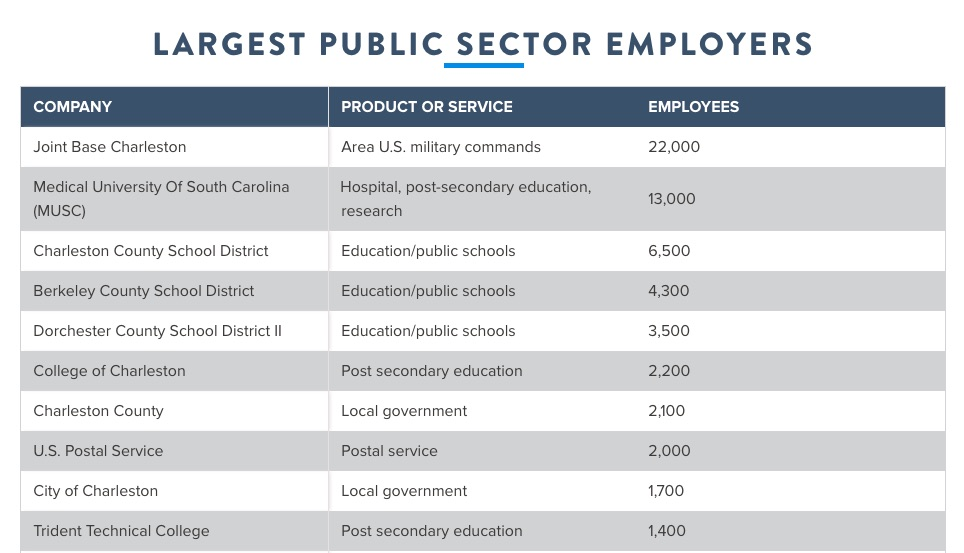 10 Largest Public Sector Employers in Charleston SC