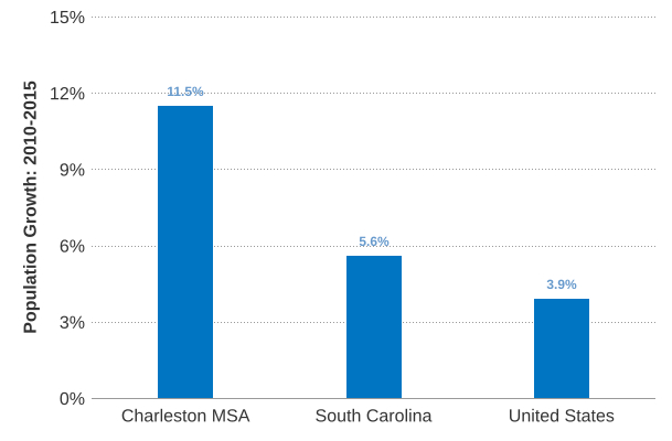Charleston SC Population Growth