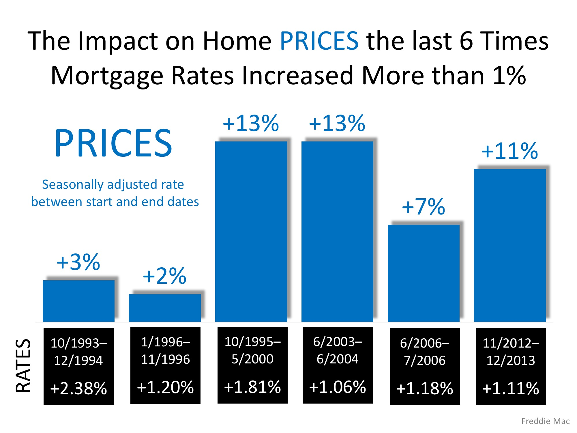 Impact of Mortage Rates on Home Prices