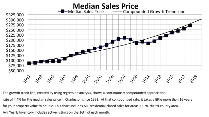 Median Price vs Trend