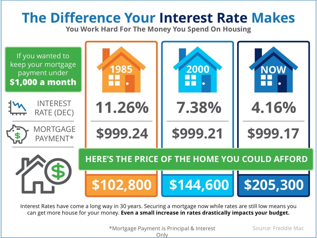 The Difference Rising Interest Rates Makes