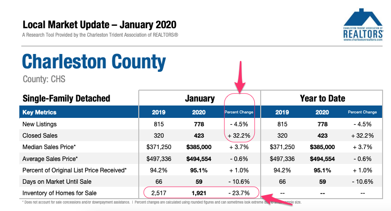 Charleston County SC SFD Real Estate Market Update Jan 2020