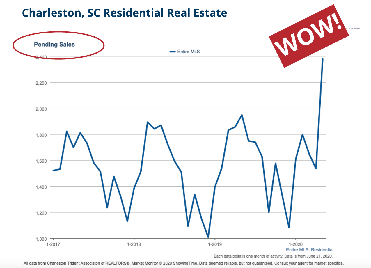 Pending Home Sales Charleston SC May 2020