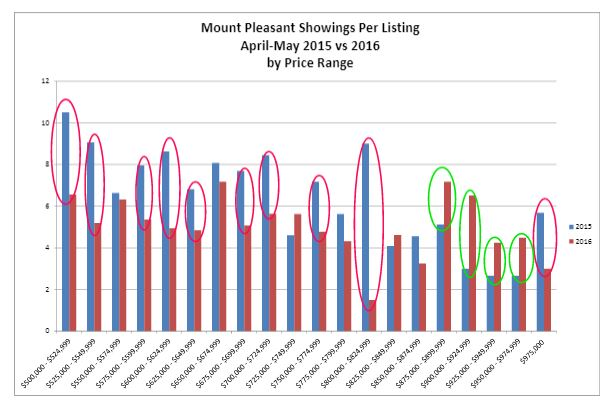 Mount Pleasant Showings Analysis