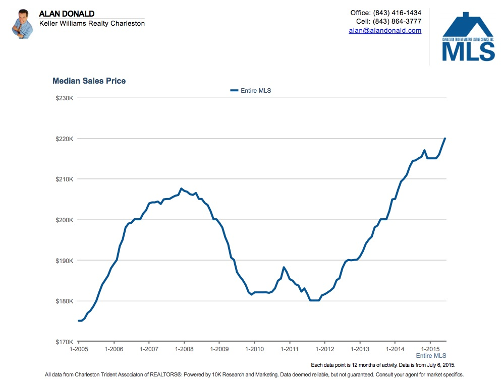 Charleston SC Median Home Price