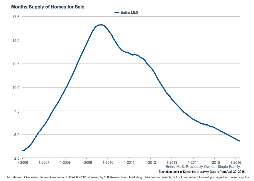 Months of Inventory for Single Family Homes May 2016