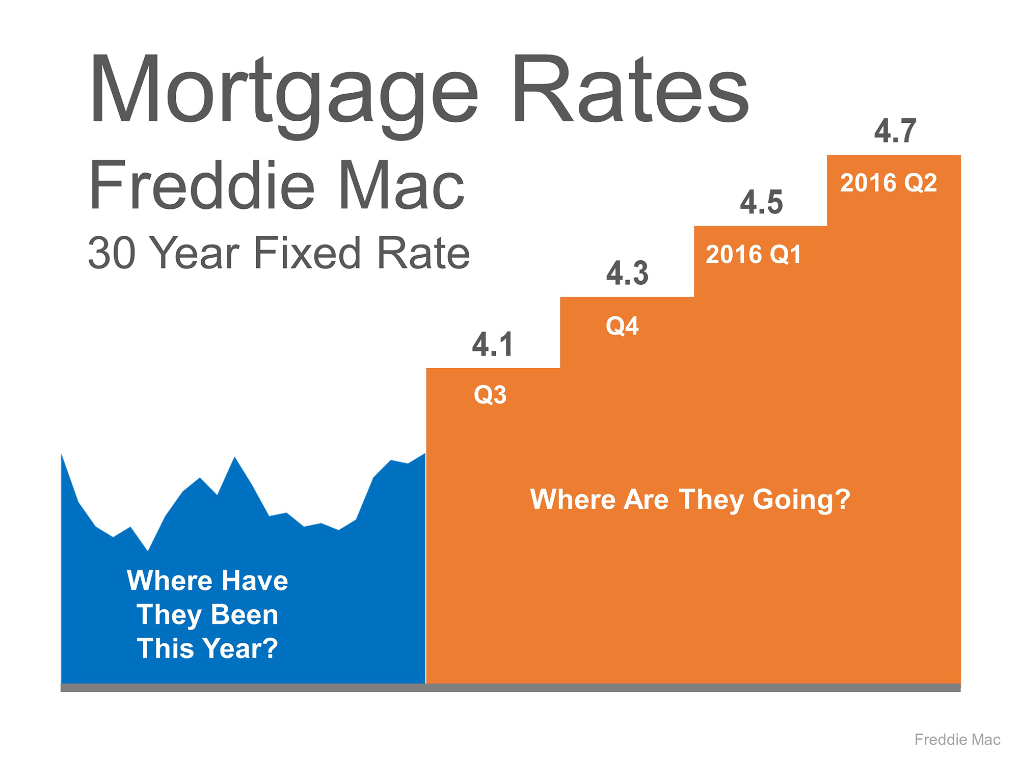 Freddie Mac Interest Rate Forecast