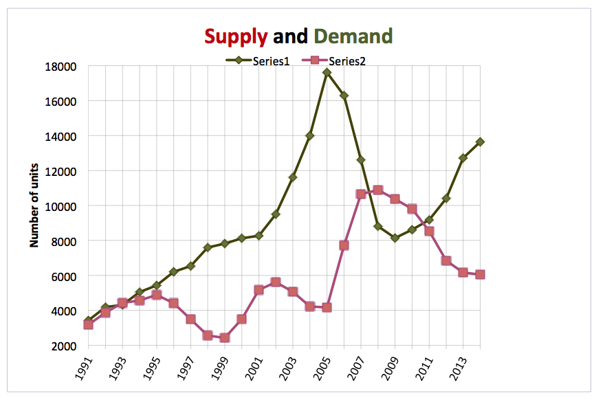 Supply & Demand for Charelston Oct 2015