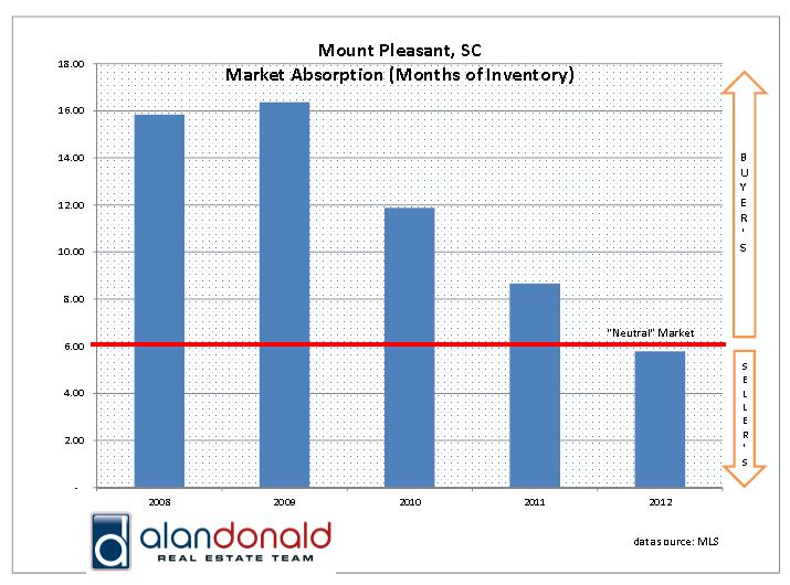 Mount Pleasant SC Residential Property Absorption