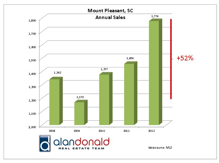 Annual Home Sales in Mount Pleasant SC