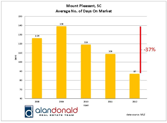 Mount Pleasant SC Residential Real Estate Average Days on Market