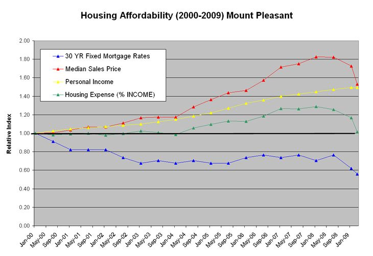 Mt Pleasant Housing Market Affordability Chart