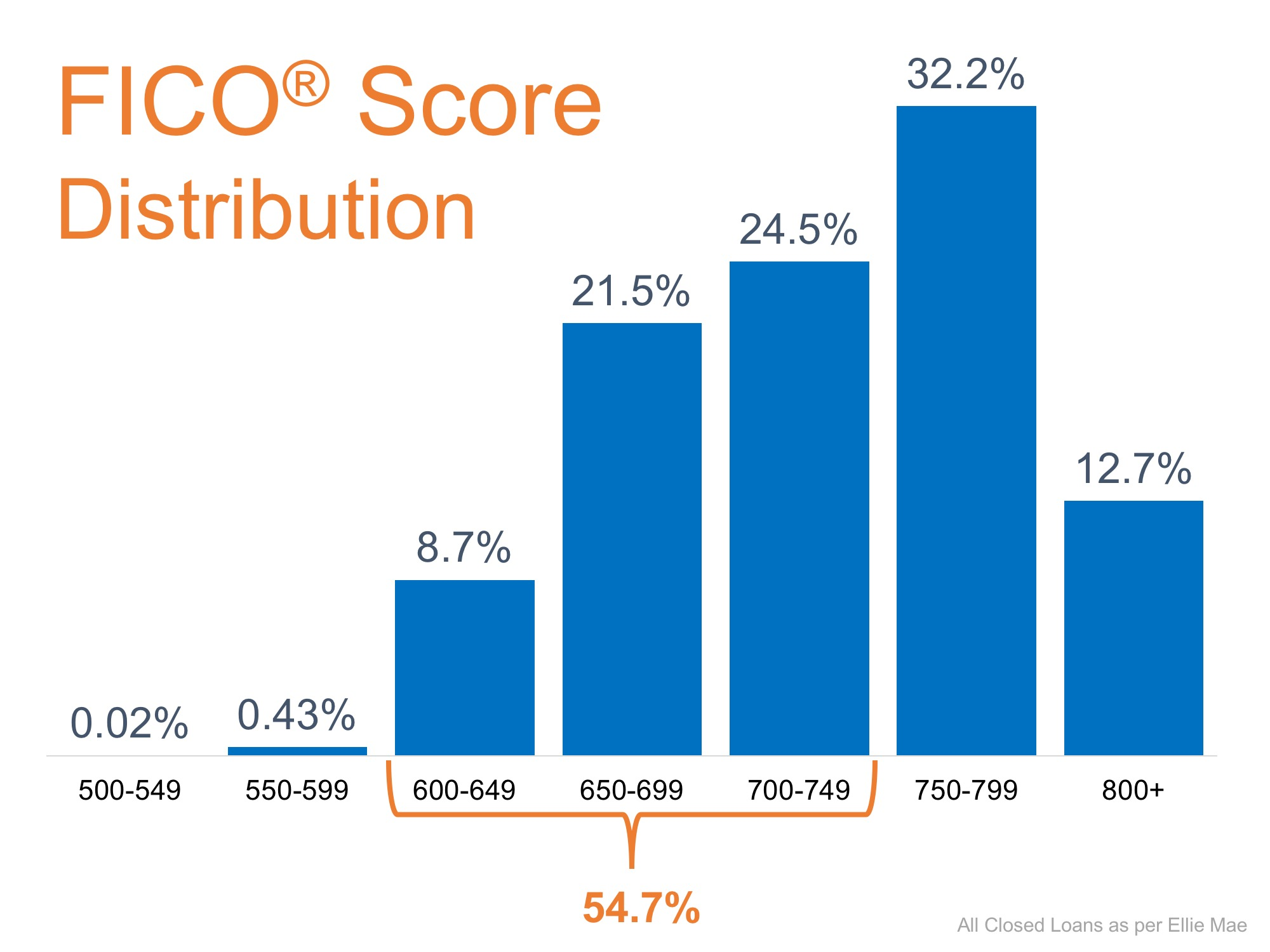 Buyer FICO Score Distribution